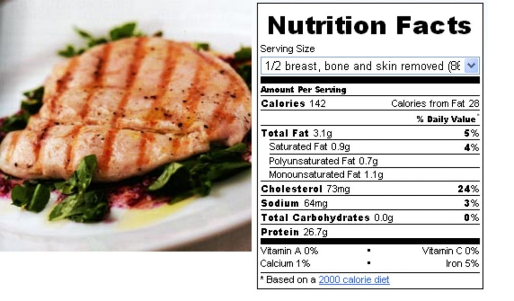 What is the Nutritional Value of a Chicken Breast?