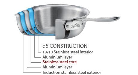 All-Clad D5 Construction